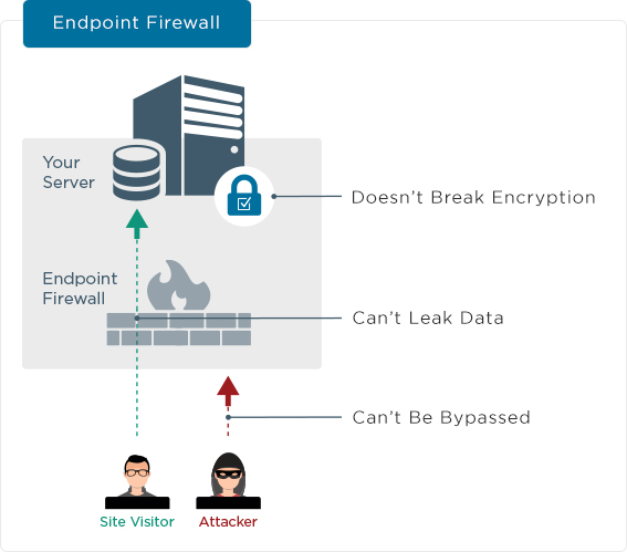 Wordfence Endpoint Firewall process graphic